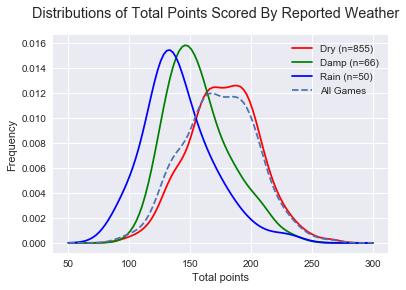 drydamprain-totalpoints.png