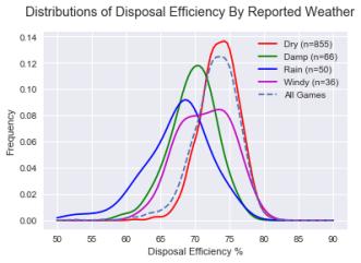weather-efficiency