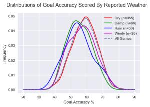 weather-goalaccuracy
