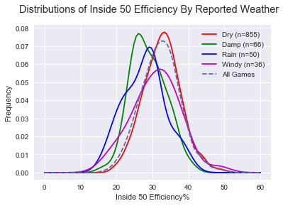 weather-I50efficiency.png