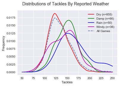 weather-tackles